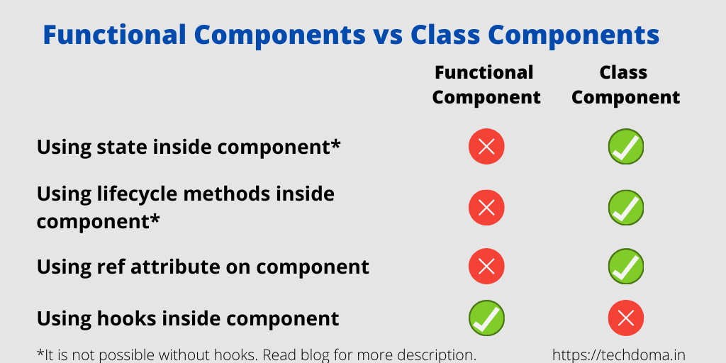 difference between functional and class components in react js