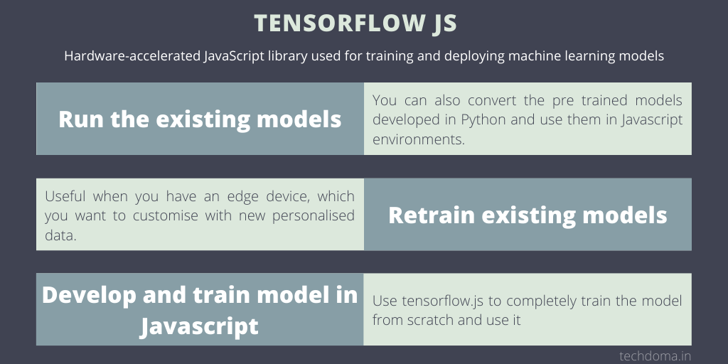 Use cases of tensor flow JS library